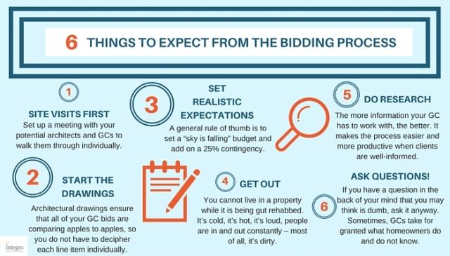 Integro - Bidding Process Infographic (4)
