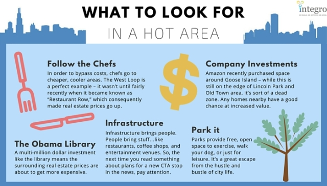 Integro - hot area infographic